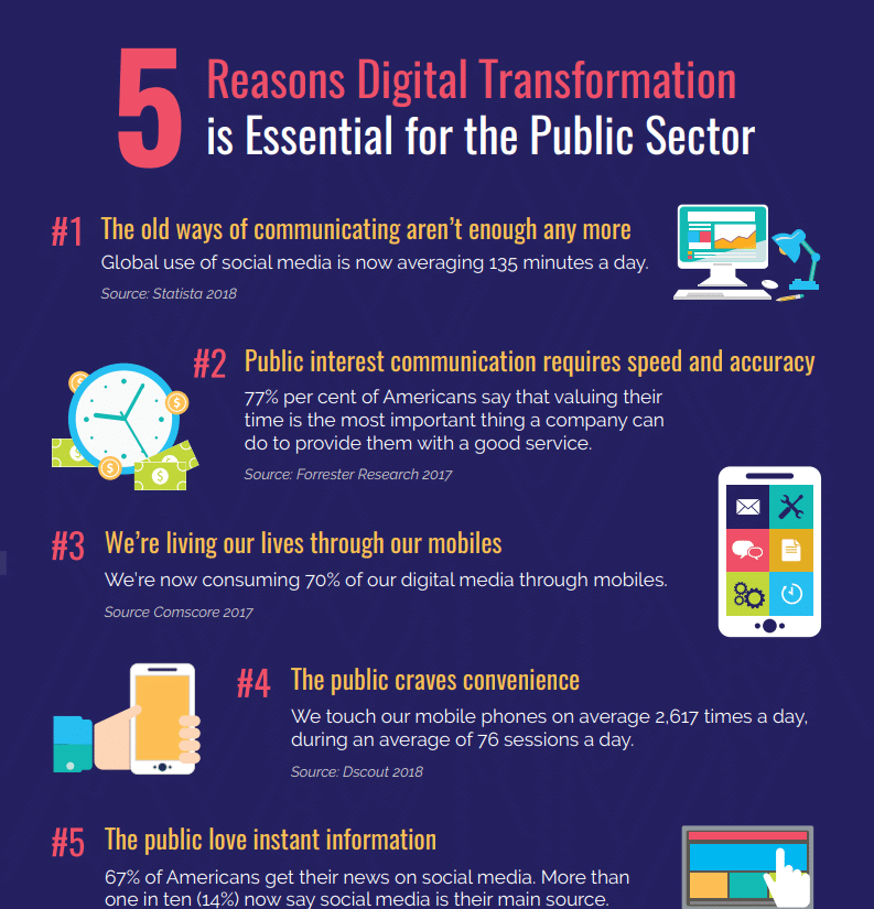 5 Reasons Digital Transformation is Essential for the Public Sector