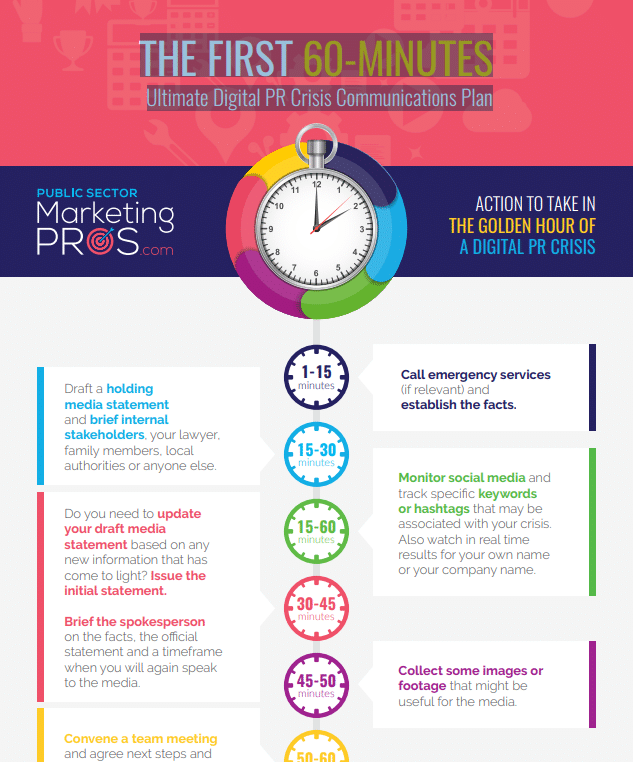 THE FIRST 60-MINUTES Ultimate Digital PR Crisis Communications Plan