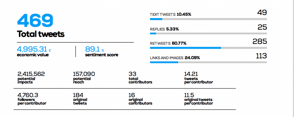 social media for government agencies - twitter hashtag report