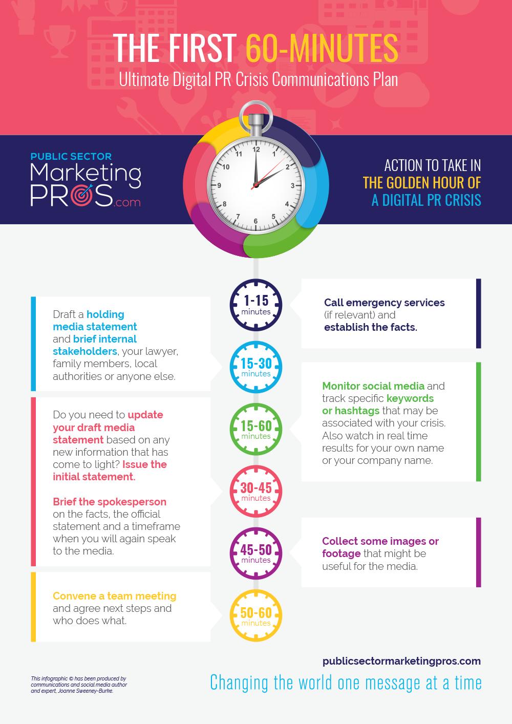 PR Crisis Golden Hour Infographic
