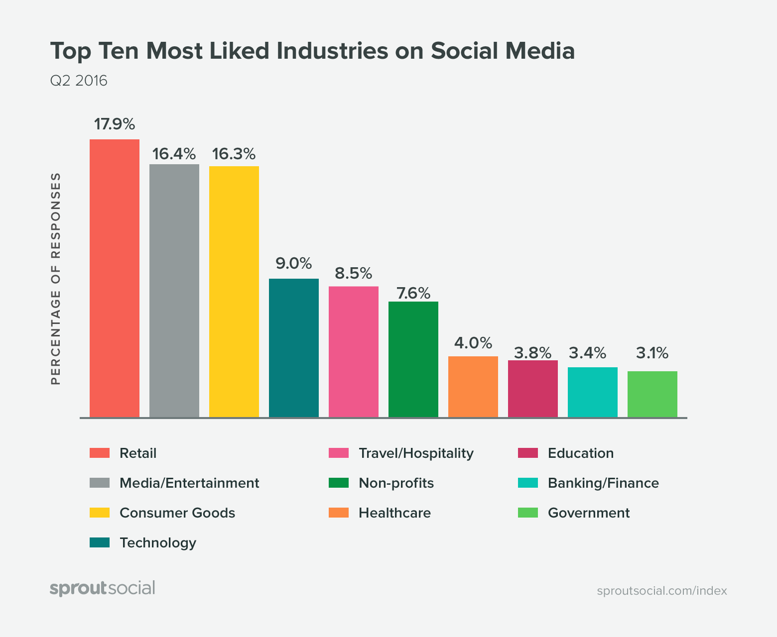 Sprout Social Report - Most Like