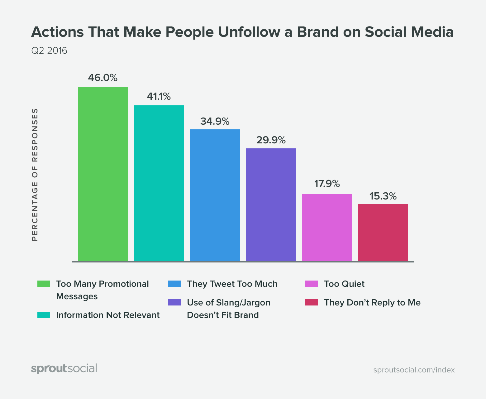 Sprout Social Report - Unfollow Actions